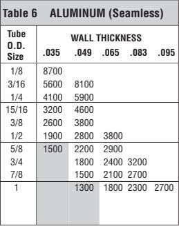 Table 6 ALUMINUM (Seamless) Tube WALL THICKNESS O.D. .035 .049 .065 .083 .095 Size 1/8