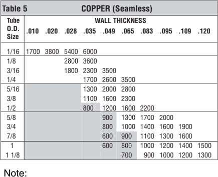 Table 5 COPPER (Seamless) T WALL THICKNESS O.D. .010 .020 .028 .035 .049 .065 .083