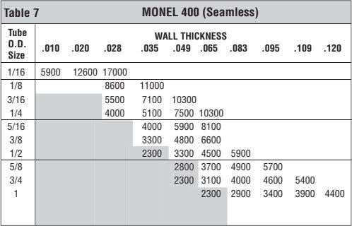 Table 7 MONEL 400 (Seamless) Tube WALL THICKNESS O.D. .010 .020 .028 .035 .049 .065