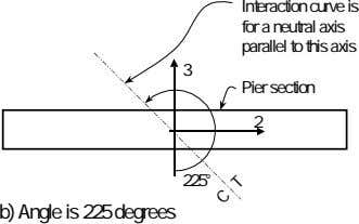 Interaction curve is for a neutral axis parallel to this axis 3 Pier section 2