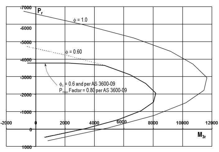 Additional interaction curves also are added to Figure 2-9. Figure 2-9: Interaction Curves for Example Wall