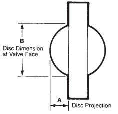 FIGURE 1 Mating Flange Clearance Dimensions in 2 3 4 5 6 8 10 12 14