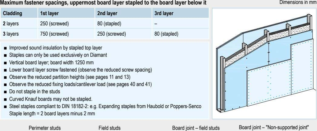 Maximum fastener spacings, uppermost board layer stapled to the board layer below it Dimensions in
