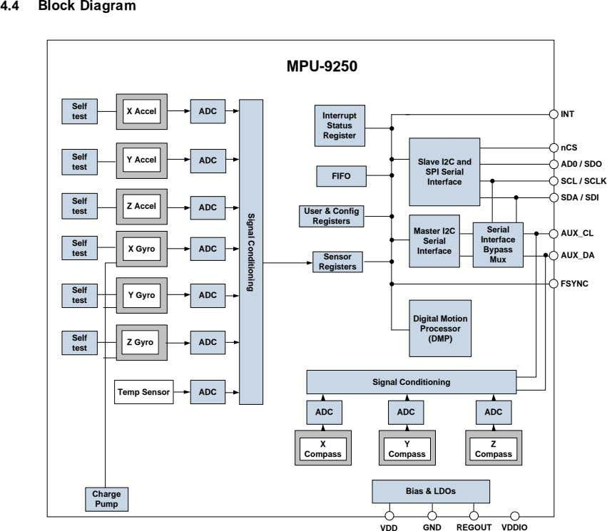 4.4 Block Diagram MPU-9250 Self X Accel ADC INT test Interrupt Status Register nCS Self