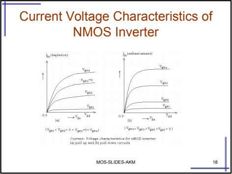 Current Voltage Characteristics of NMOS Inverter MOS-SLIDES-AKM 18