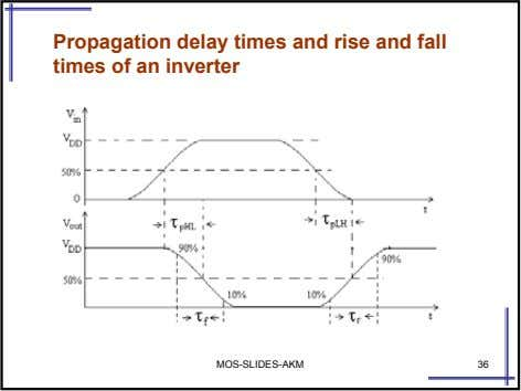 Propagation delay times and rise and fall times of an inverter MOS-SLIDES-AKM 36