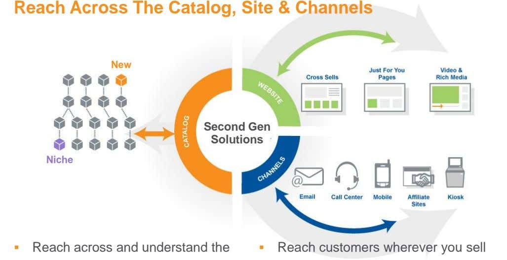 Reach Across The Catalog, Site & Channels New Second Gen Solutions Niche  Reach across