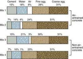 of materials used in concrete, by absolute volume.  Bars 1 and 3 represent rich mixes