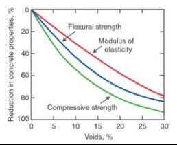 Material Properties  Effect of voids in concrete on modulus of elasticity, compressive strength, and flexural