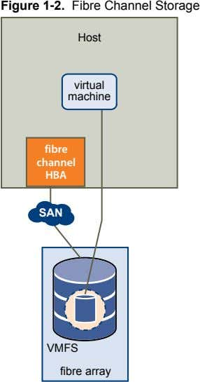 Figure 1‑2. Fibre Channel Storage Host virtual machine fibre channel HBA SAN VMFS fibre array