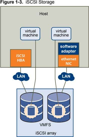 Figure 1‑3. iSCSI Storage Host virtual virtual machine machine software adapter iSCSI ethernet HBA NIC