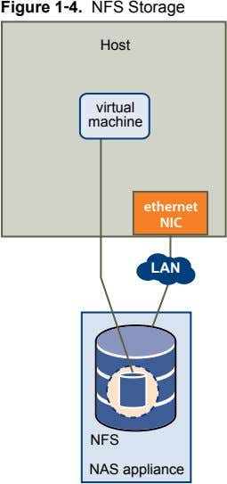 Figure 1‑4. NFS Storage Host virtual machine ethernet NIC LAN NFS NAS appliance
