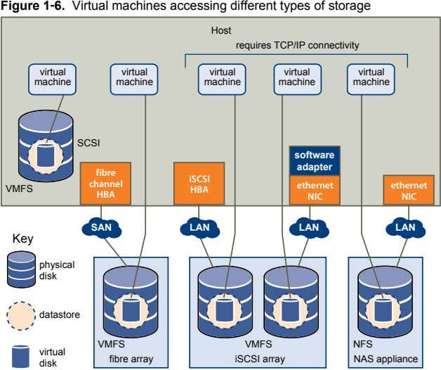 Figure 1‑6. Virtual machines accessing different types of storage Host requires TCP/IP connectivity virtual virtual