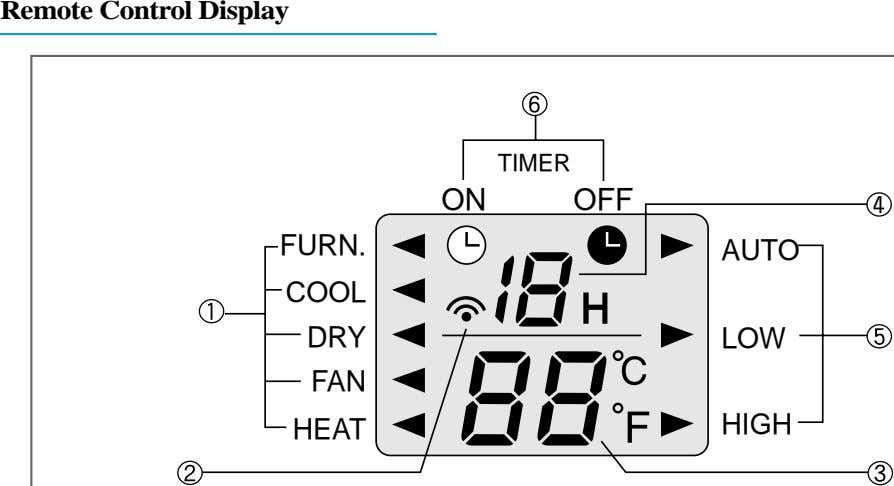 Remote Control Display TIMER ON OFF FURN. AUTO COOL DRY LOW FAN HEAT HIGH
