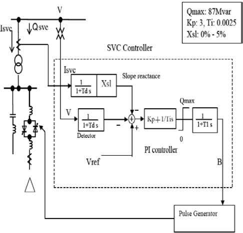 and integral control, operates on a voltage error signal Fig. 6 : Detailed SVC block diagram.