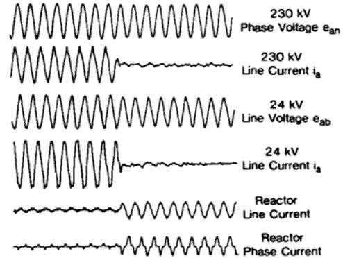Case-2: shown in Fig. 9(b). Voltage and current waveforms as (b) Case-3: Energizing the capacitor bank
