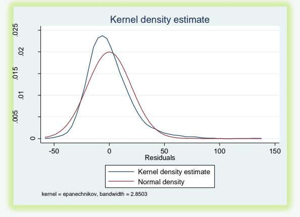 Kernel density estimate -50 0 50 100 150 Residuals Kernel density estimate Normal density kernel