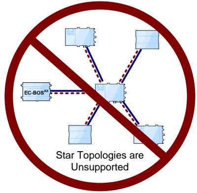 EC-BOS AX Star Topologies are Unsupported