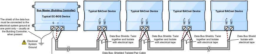 Bus Master (Building Controller) Typical BACnet Device Typical BACnet Device Typical BACnet Device Typical BACnet