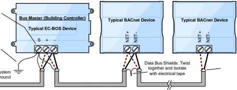 Bus Master (Building Controller) Typical BACnet Device Typical BACnet Device Typical EC-BOS Device S +