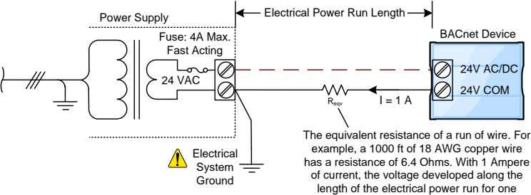 Electrical Power Run Length Power Supply BACnet Device Fuse: 4A Max. Fast Acting 24V AC/DC