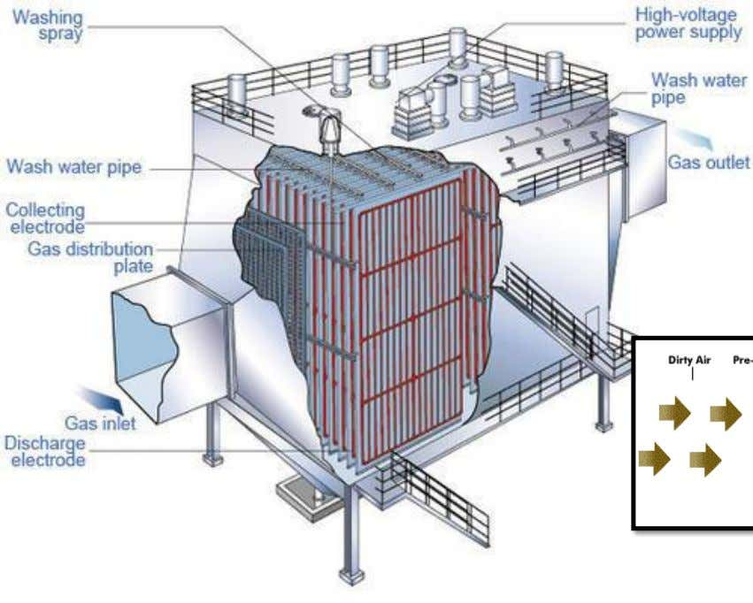 Electrostatic Precipitator (to filter Particulate Matter) Particles of dirty air are given a negative charge. This