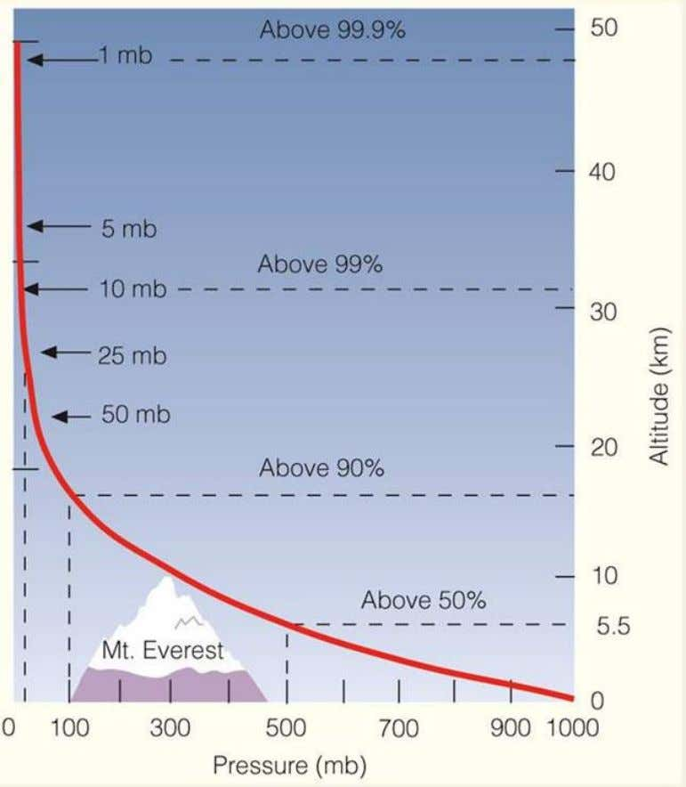 99.9% of air lies below stratopause Density of air is high in Troposphere