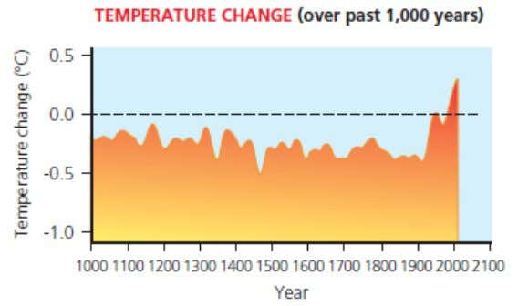 Temperature change & Average temperature
