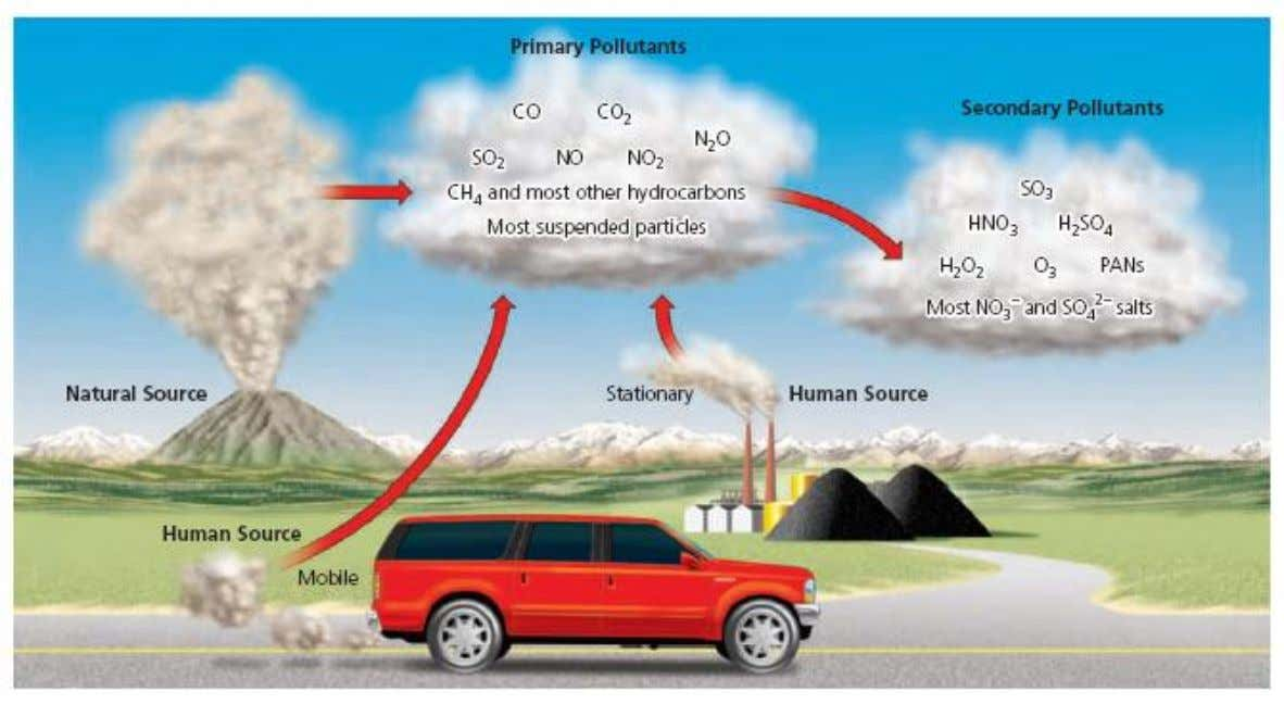 Human inputs of air pollutants come from mobile sources (such as cars) and stationary sources