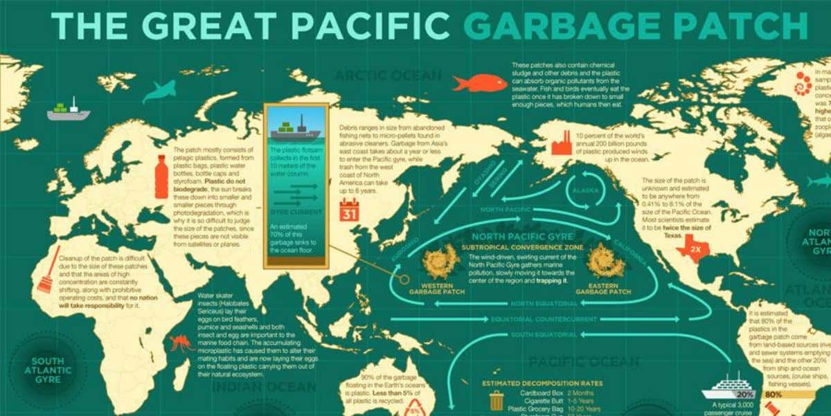 Pacific Trash Vortex