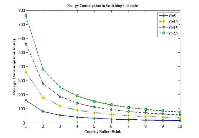 & Mobile Networks (IJWMN) Vol. 5, No. 1, February 2013 Figure 6-c - value vs. energy