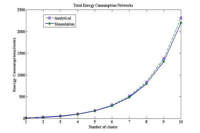 & Mobile Networks (IJWMN) Vol. 5, No. 1, February 2013 Figure 7-b - Number of cluster