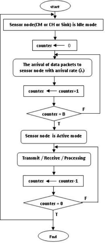 & Mobile Networks (IJWMN) Vol. 5, No. 1, February 2013 Figure 3- The flowchart switching between