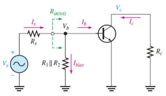  The current gain of CE Amp. is:   The emitter bypass capacitor, which is