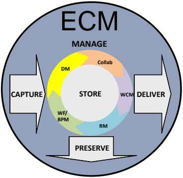 ECM MANAGE Collab DM CAPTURE STORE STORE WCM DELIVER WF/ BPM RM PRESERVE