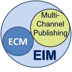 Multi- Channel Publishing ECM EIM