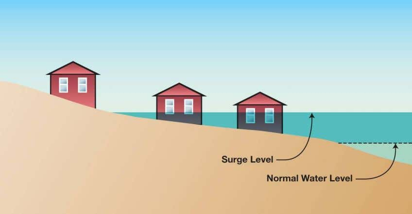 Report Figure 10 – Coastal HWM Resulting from Surge-Only Figure 11 – A Coastal Storm Surge