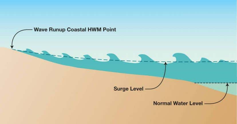 HWMs of this type are designated as wave runup flooding. Figure 14 – Coastal HWM Resu