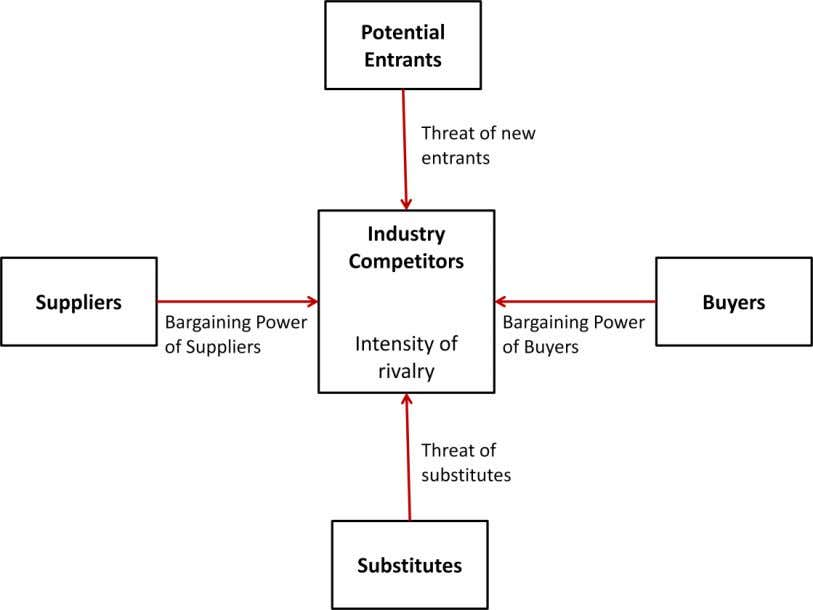 Michael Porter's five economic forces, external assessment tool to analyze the soft drink industry over long