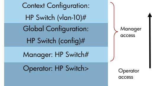 Context Configuration: HP Switch (vlan-10)# Global Configuration: Manager access HP Switch (config)# Manager: HP