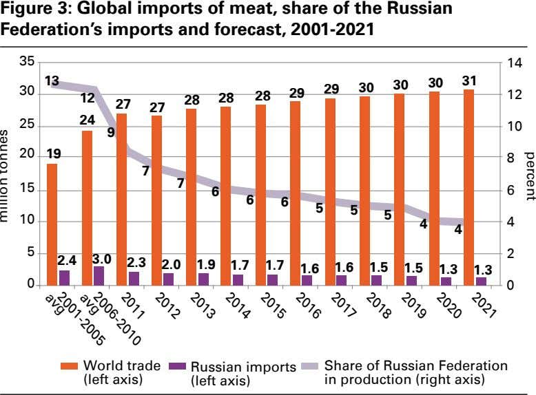Figure 3: Global imports of meat, share of the Russian Federation's imports and forecast, 2001-2021