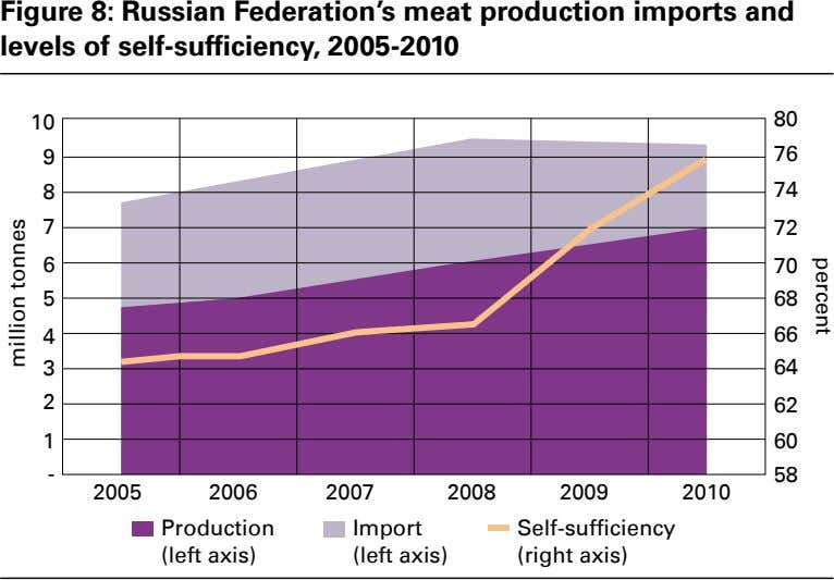 Figure 8: Russian Federation's meat production imports and levels of self-sufficiency, 2005-2010 10 80 9
