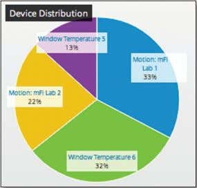 Networks, Inc. Device Distribution Chapter 5: Events Tab Device Distribution displays a pie chart representation of