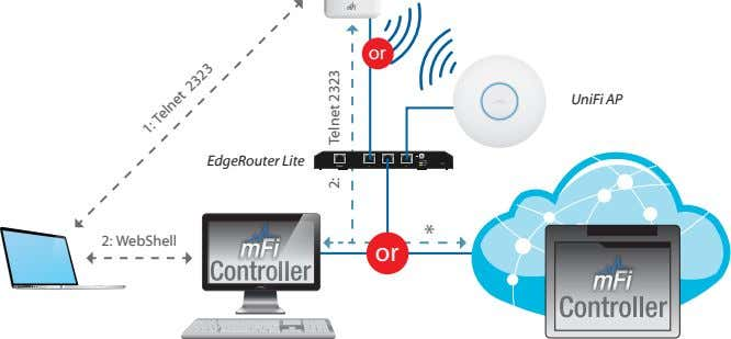 or UniFi AP EdgeRouter Lite SPEED CONSOLE 0 1 2 * 2: WebShell or 1: