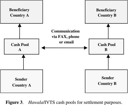 Beneficiary Beneficiary Country A Country B Communication via FAX, phone or email Cash Pool Cash