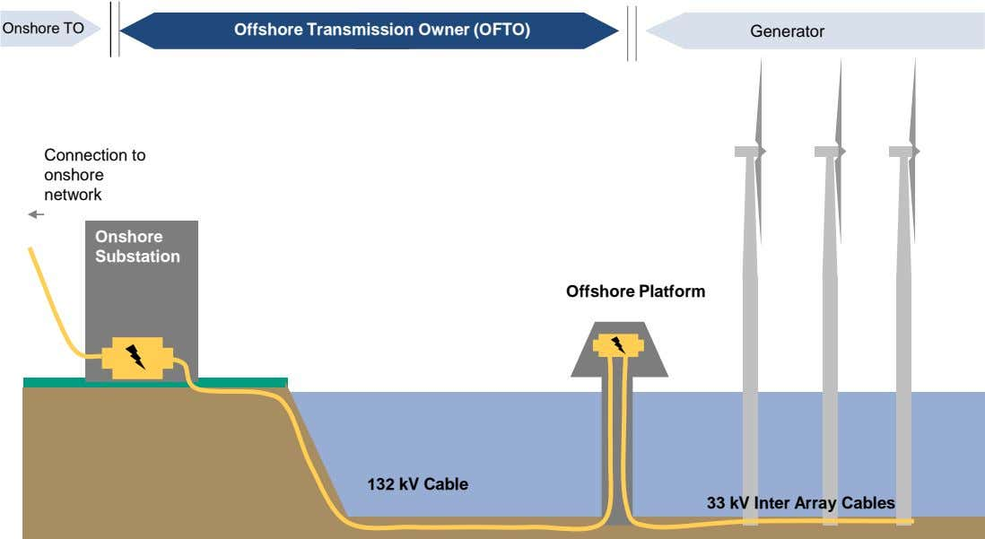 Onshore TO Offshore Transmission Owner (OFTO) Generator Connection to onshore network Onshore Substation Offshore