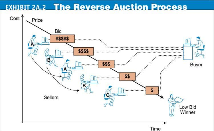 EXHIBIT 2A.2 The Reverse Auction Process Cost Price Bid $$$$$ A $$$$ B $$$ Buyer