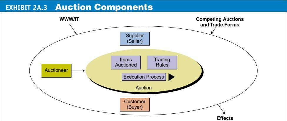 EXHIBIT 2A.3 Auction Components WWW/IT Competing Auctions and Trade Forms Supplier (Seller) Items Trading
