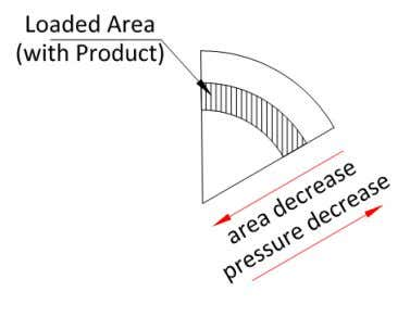 the outer rim and the area from which the pressure is unloaded to the spoke is