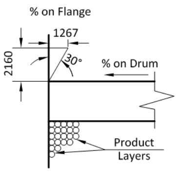 of the product will have to be supported by the flange. Figure 6.5.5 Proportion in which